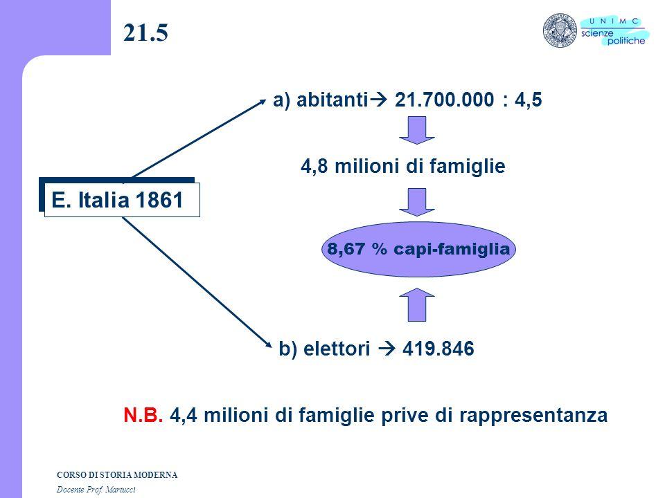 CORSO DI STORIA MODERNA Docente Prof. Martucci 21.4 D. coefficiente 4,5 La massa di popolazione /4,5 Cioè analogo numero di capifamiglia N.B. si tratt