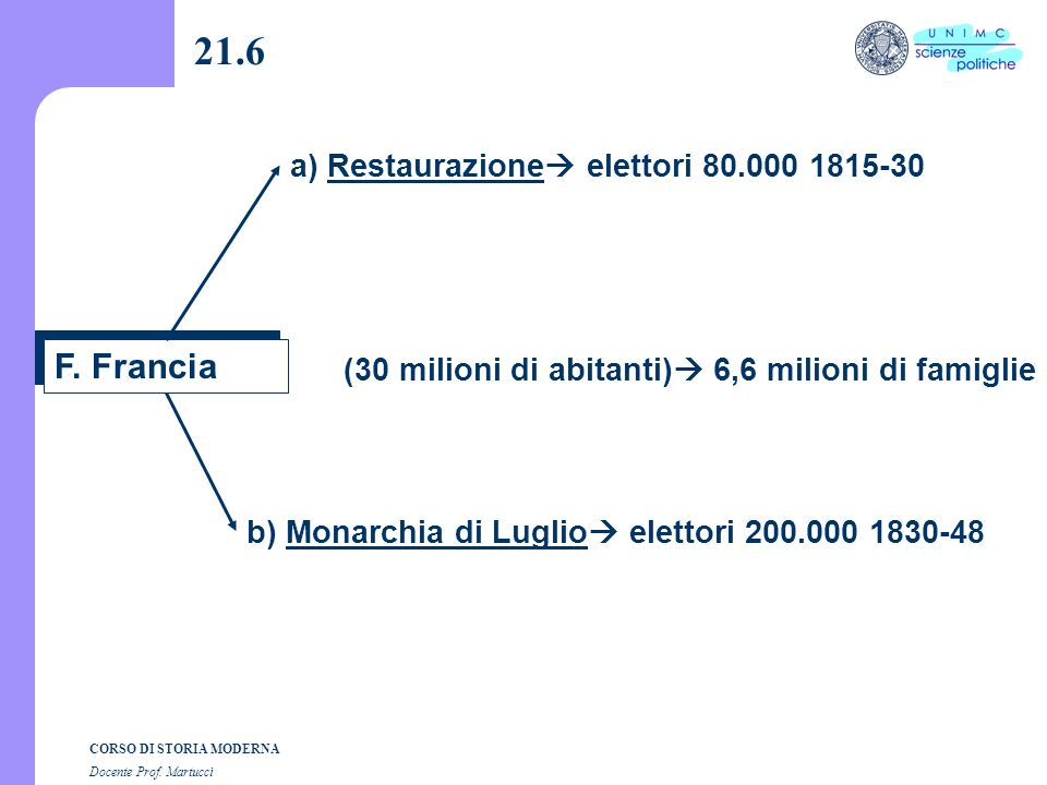 CORSO DI STORIA MODERNA Docente Prof. Martucci 21.5 E. Italia 1861 a) abitanti 21.700.000 : 4,5 b) elettori 419.846 N.B. 4,4 milioni di famiglie prive
