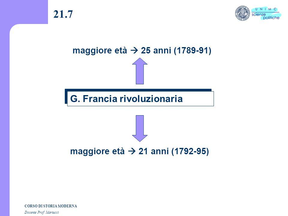 CORSO DI STORIA MODERNA Docente Prof. Martucci 21.6 F. Francia a) Restaurazione elettori 80.000 1815-30 b) Monarchia di Luglio elettori 200.000 1830-4