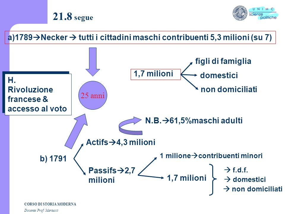 CORSO DI STORIA MODERNA Docente Prof. Martucci 21.7 G. Francia rivoluzionaria maggiore età 25 anni (1789-91) maggiore età 21 anni (1792-95)