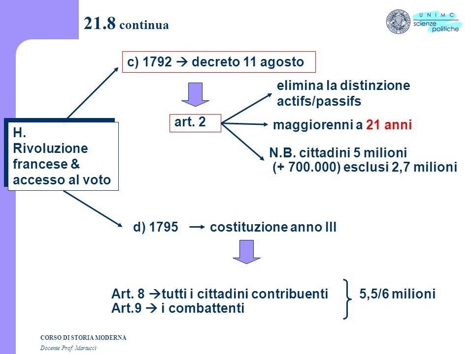 CORSO DI STORIA MODERNA Docente Prof. Martucci 21.8 segue a)1789 Necker tutti i cittadini maschi contribuenti 5,3 milioni (su 7) 1,7 milioni figli di