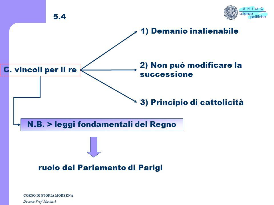 CORSO DI STORIA MODERNA Docente Prof. Martucci 5.3 B. Ragionando sui contrari 1) Il re non è un despota 2) Il re non può fare ciò che vuole vincoli