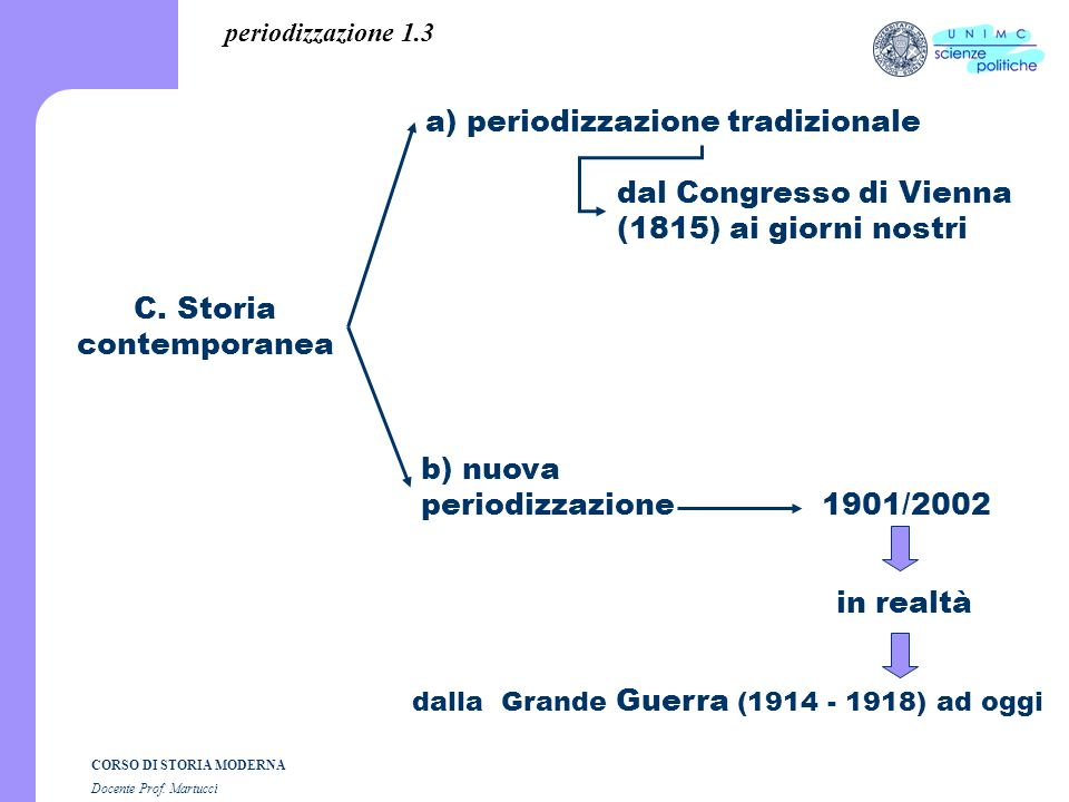 CORSO DI STORIA MODERNA Docente Prof.Martucci 4.4 N.B.