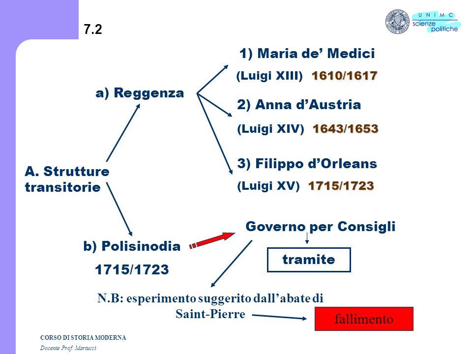 CORSO DI STORIA MODERNA Docente Prof. Martucci 7.1 Regno di Francia 1593/1789 a) Strutture transitorie Reggenza Polisinodia b) Esperimenti fondanti (m