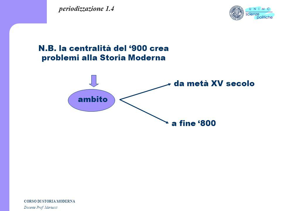 CORSO DI STORIA MODERNA Docente Prof.Martucci ambito N.B.