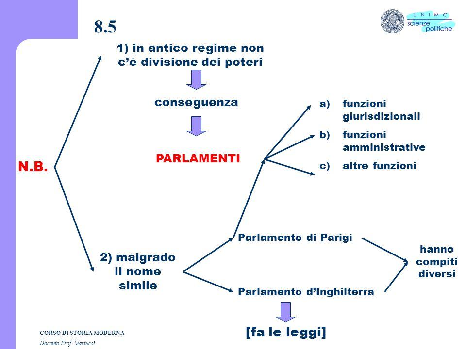 CORSO DI STORIA MODERNA Docente Prof. Martucci 8.4 d) I parlamenti di Francia sono organi giurisdizionali non sono organismi rappresentativi