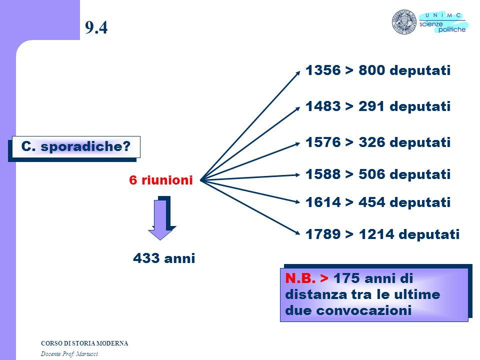 CORSO DI STORIA MODERNA Docente Prof. Martucci 9.3 B. Quando nascono gli Stati Generali? 1) Filippo il Bello (1285-1314) Chiama i notabili delle città