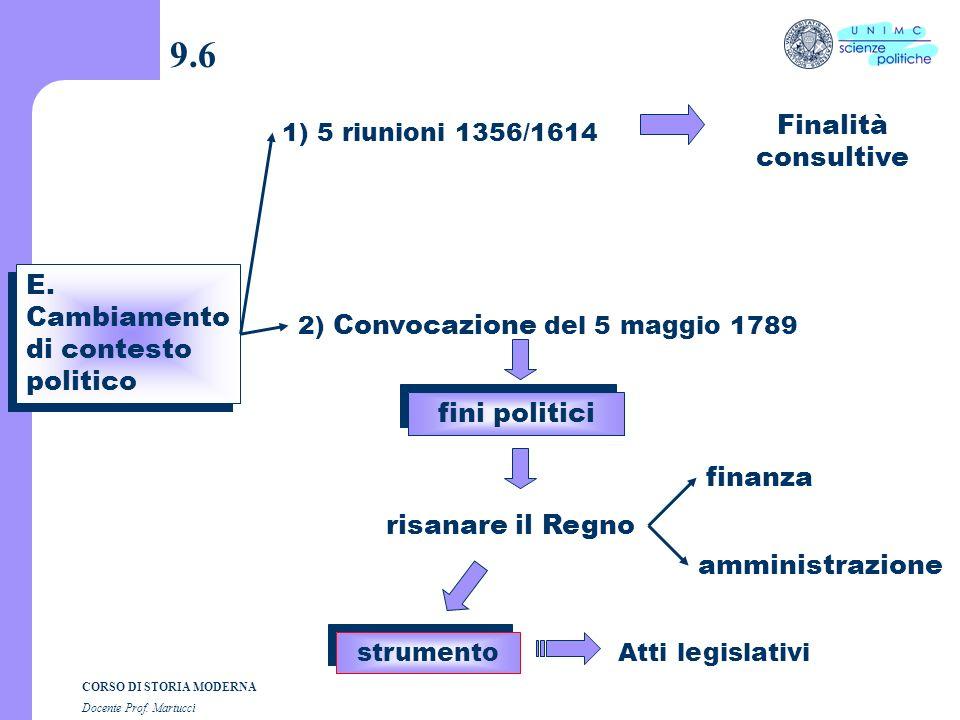 CORSO DI STORIA MODERNA Docente Prof. Martucci 9.5 D. Come deliberano? 1) Sono divisi in 3 camere Nobiltà 2) Le 3 Camere 3) Seduta plenaria a) apertur