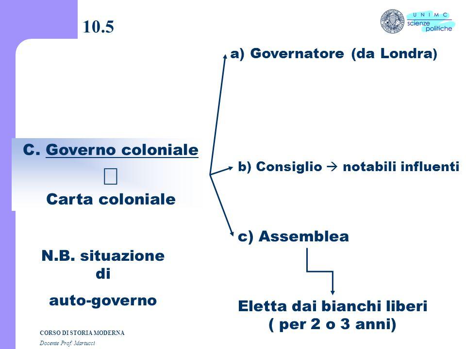 CORSO DI STORIA MODERNA Docente Prof. Martucci 10.4 a) Patente reale Virginia (1606) Pennsylvania (1681) Maryland (1632) b) Non conformismo Massachuse