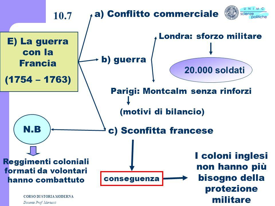 CORSO DI STORIA MODERNA Docente Prof. Martucci 10.6 D) Caratteristiche dellAmerica inglese a) Molta terra a disposizione b) Differenze sociali non dip