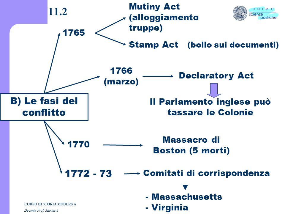 CORSO DI STORIA MODERNA Docente Prof. Martucci 11.1 A)LINDIPENDENZA 4 LUGLIO 1776 A)LINDIPENDENZA 4 LUGLIO 1776 Prima: insorti (ribelli contro un sovr