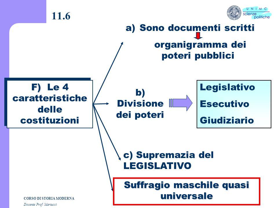 CORSO DI STORIA MODERNA Docente Prof. Martucci 11.5 Gli snodi politici E) Gli snodi politici Dichiarazione dIndipendenza 1) Dichiarazione dIndipendenz