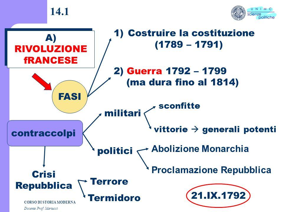 Composizione grafica dott. Andrea Dezi CORSO DI STORIA MODERNA Docente Prof. Martucci Lezione n. 14 I SEMESTRE A.A. 2004-2005