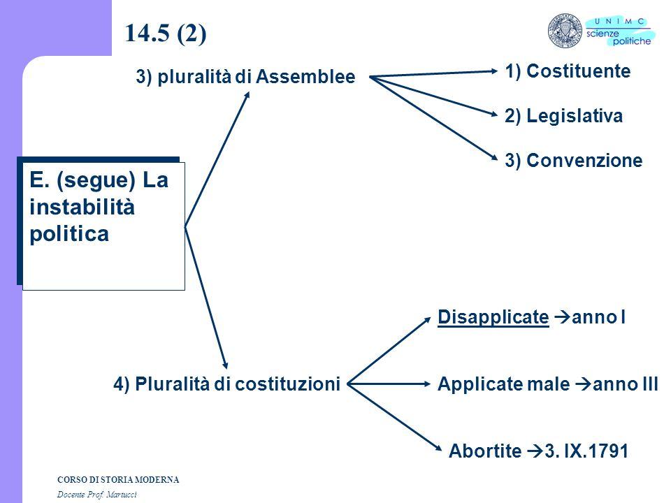 CORSO DI STORIA MODERNA Docente Prof. Martucci 14.5 (1) E. La instabilità politica 1) Rapido avvicendamento di leaders 2) Frantumazione a sinistra a)