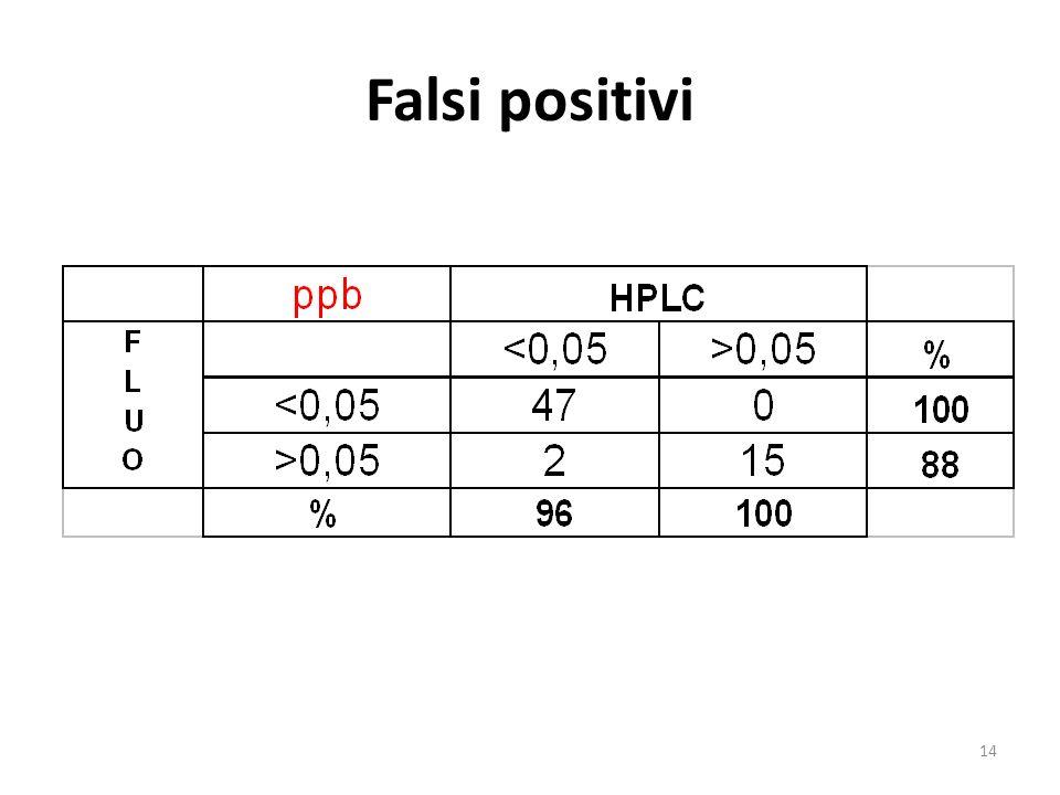14 Falsi positivi