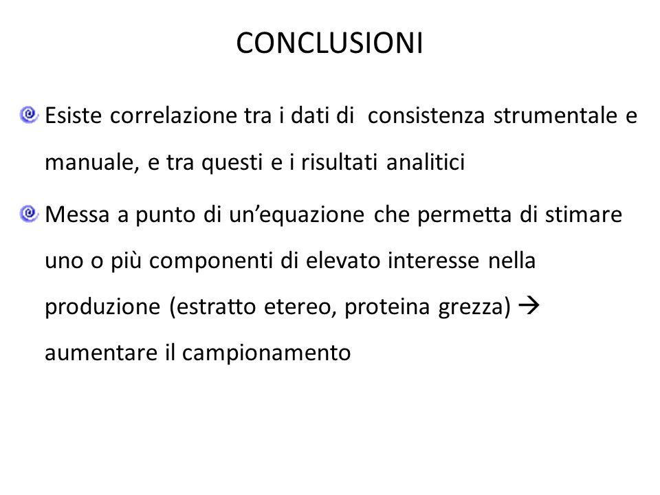 CONCLUSIONI Esiste correlazione tra i dati di consistenza strumentale e manuale, e tra questi e i risultati analitici Messa a punto di unequazione che