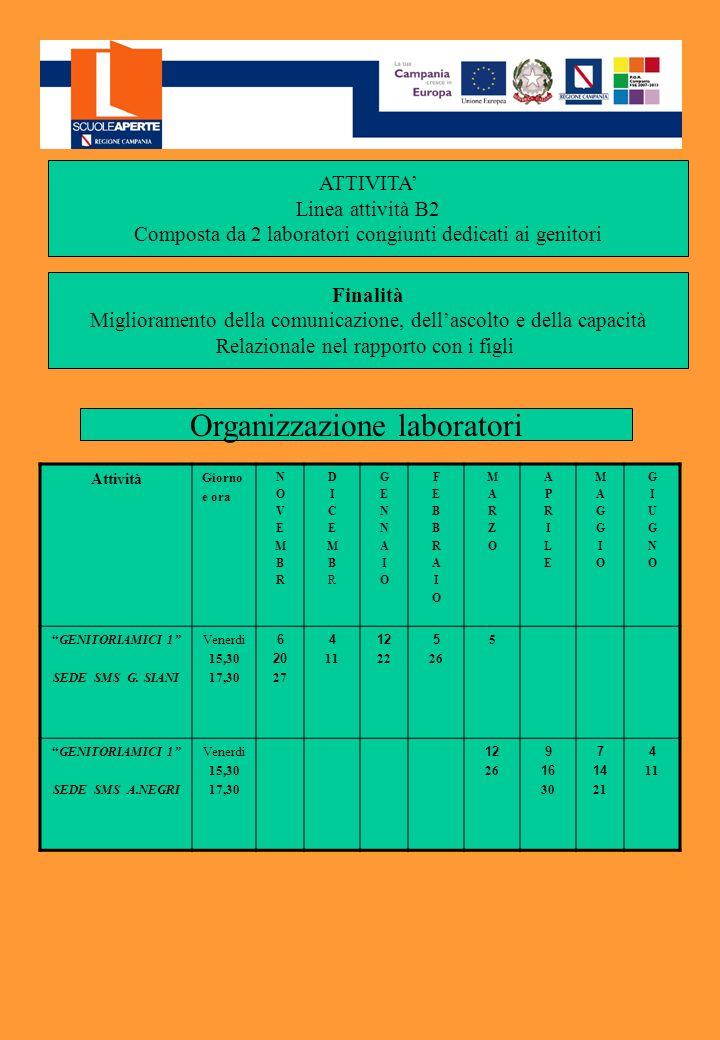 ATTIVITA Linea attività B2 Composta da 2 laboratori congiunti dedicati ai genitori Finalità Miglioramento della comunicazione, dellascolto e della capacità Relazionale nel rapporto con i figli Attività Giorno e ora NOVEMBRNOVEMBR DICEMBRDICEMBR GENNAIOGENNAIO FEBBRAIOFEBBRAIO MARZOMARZO APRILEAPRILE MAGGIOMAGGIO GIUGNOGIUGNO GENITORIAMICI 1 SEDE SMS G.