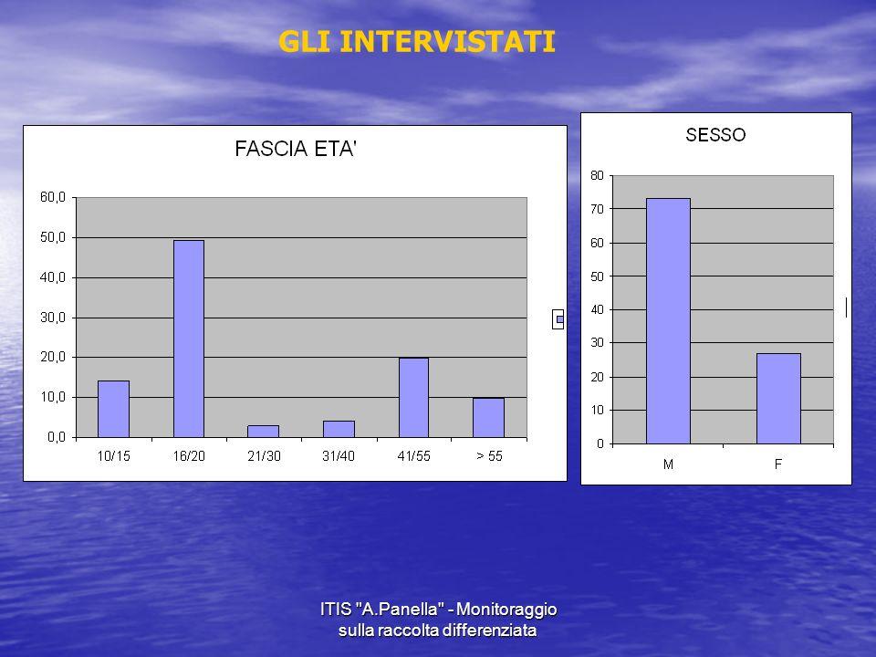 ITIS A.Panella - Monitoraggio sulla raccolta differenziata GLI INTERVISTATI