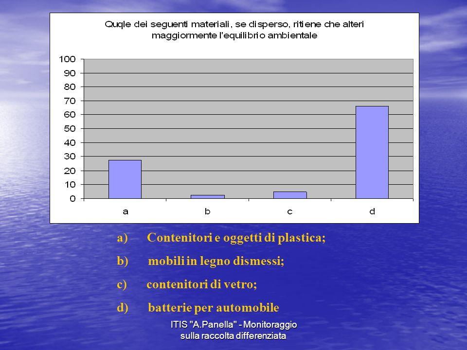 ITIS A.Panella - Monitoraggio sulla raccolta differenziata a) Contenitori e oggetti di plastica; b) mobili in legno dismessi; c) contenitori di vetro; d) batterie per automobile