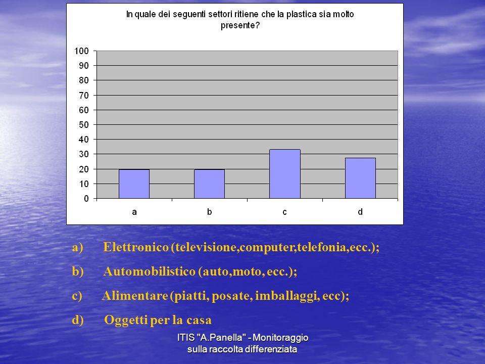 ITIS A.Panella - Monitoraggio sulla raccolta differenziata
