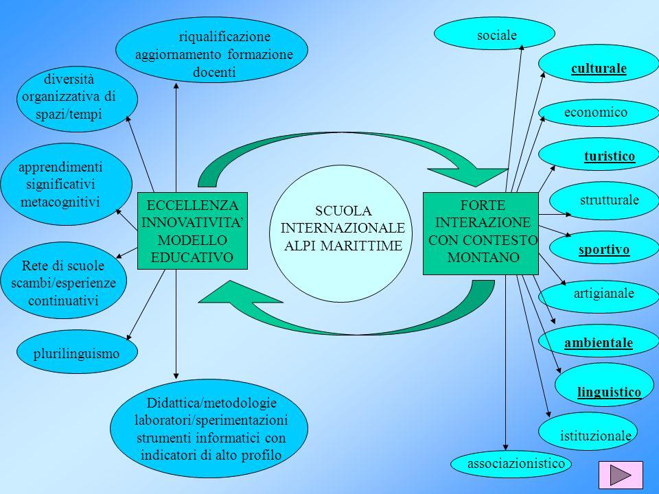 riqualificazione aggiornamento formazione docenti diversità organizzativa di spazi/tempi apprendimenti significativi metacognitivi Didattica/metodolog