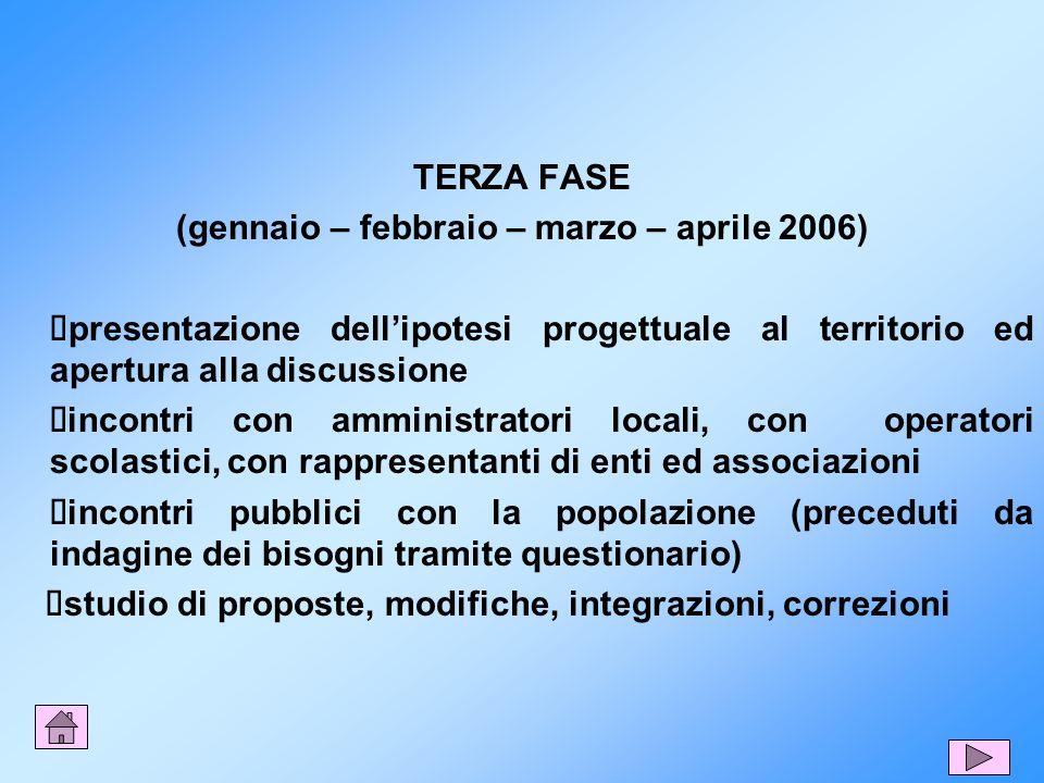 TERZA FASE (gennaio – febbraio – marzo – aprile 2006) presentazione dellipotesi progettuale al territorio ed apertura alla discussione incontri con am