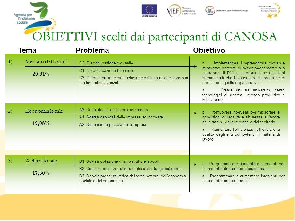 OBIETTIVI scelti dai partecipanti di CANOSA 1)Mercato del lavoro 2)Economia locale 3)Welfare locale B1. Scarsa dotazione di infrastrutture sociali B2.