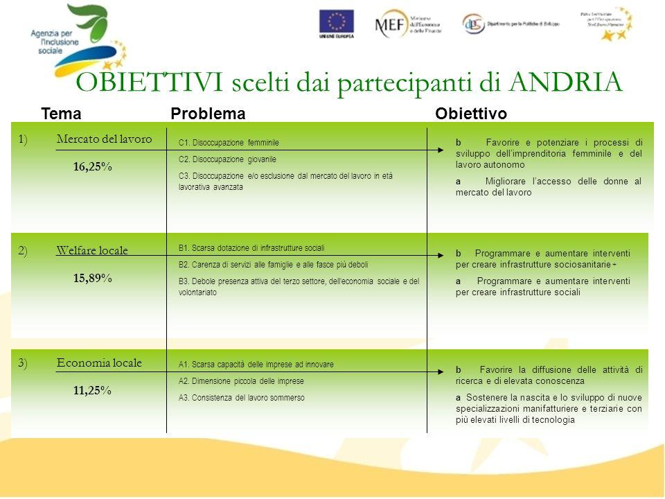 OBIETTIVI scelti dai partecipanti di ANDRIA 1)Mercato del lavoro 2)Welfare locale 3)Economia locale B1. Scarsa dotazione di infrastrutture sociali B2.