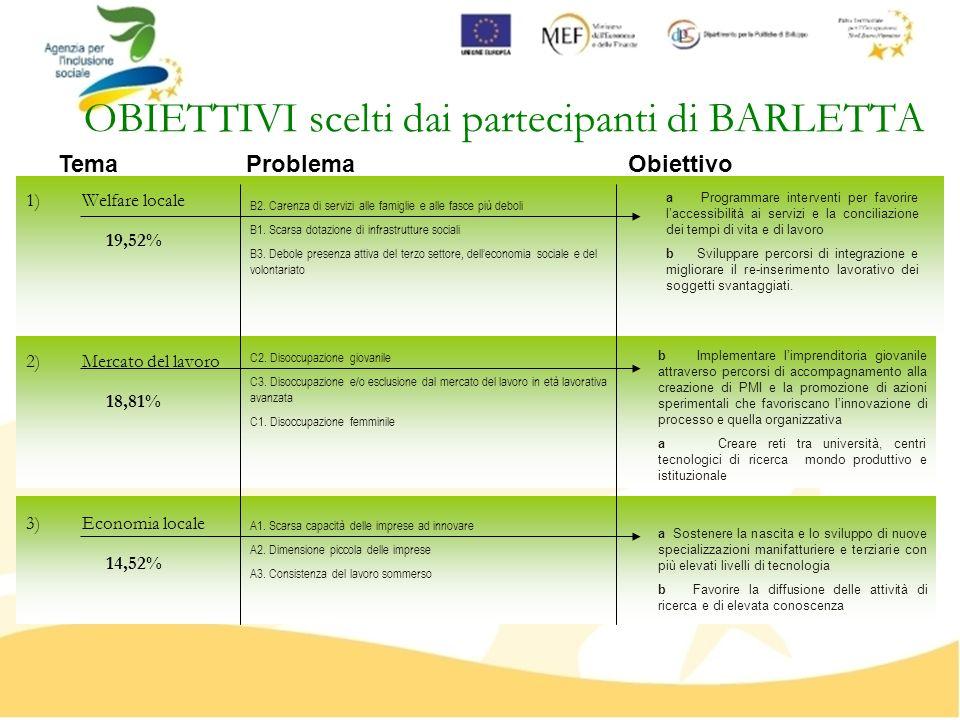 OBIETTIVI scelti dai partecipanti di BARLETTA 1)Welfare locale 2)Mercato del lavoro 3)Economia locale B2. Carenza di servizi alle famiglie e alle fasc