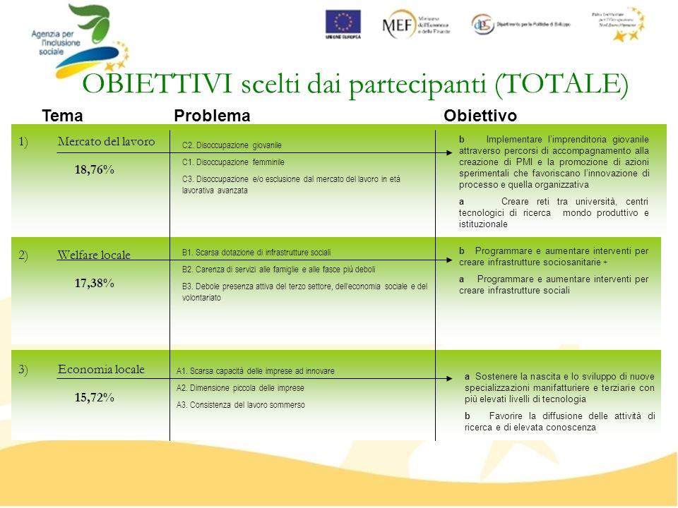 OBIETTIVI scelti dai partecipanti (TOTALE) 1)Mercato del lavoro 2)Welfare locale 3)Economia locale B1. Scarsa dotazione di infrastrutture sociali B2.