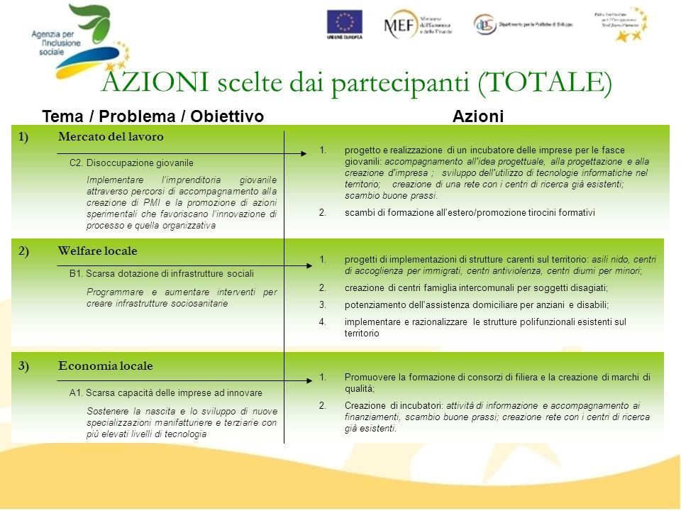 AZIONI scelte dai partecipanti (TOTALE) 1)Mercato del lavoro 2)Welfare locale 3)Economia locale B1. Scarsa dotazione di infrastrutture sociali C2. Dis