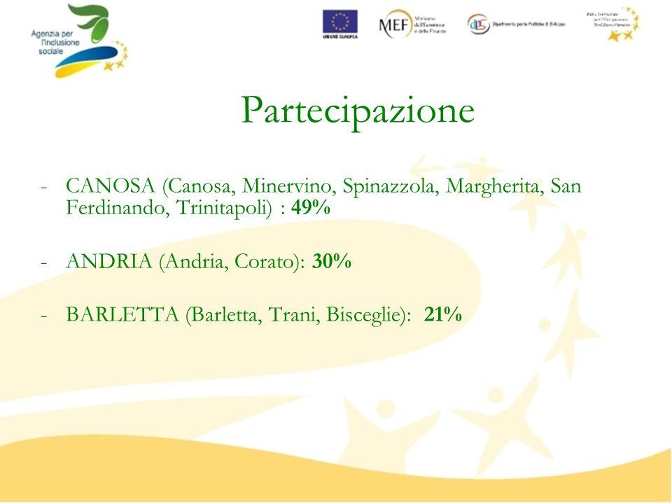 Partecipazione -CANOSA (Canosa, Minervino, Spinazzola, Margherita, San Ferdinando, Trinitapoli) : 49% -ANDRIA (Andria, Corato): 30% -BARLETTA (Barletta, Trani, Bisceglie): 21%