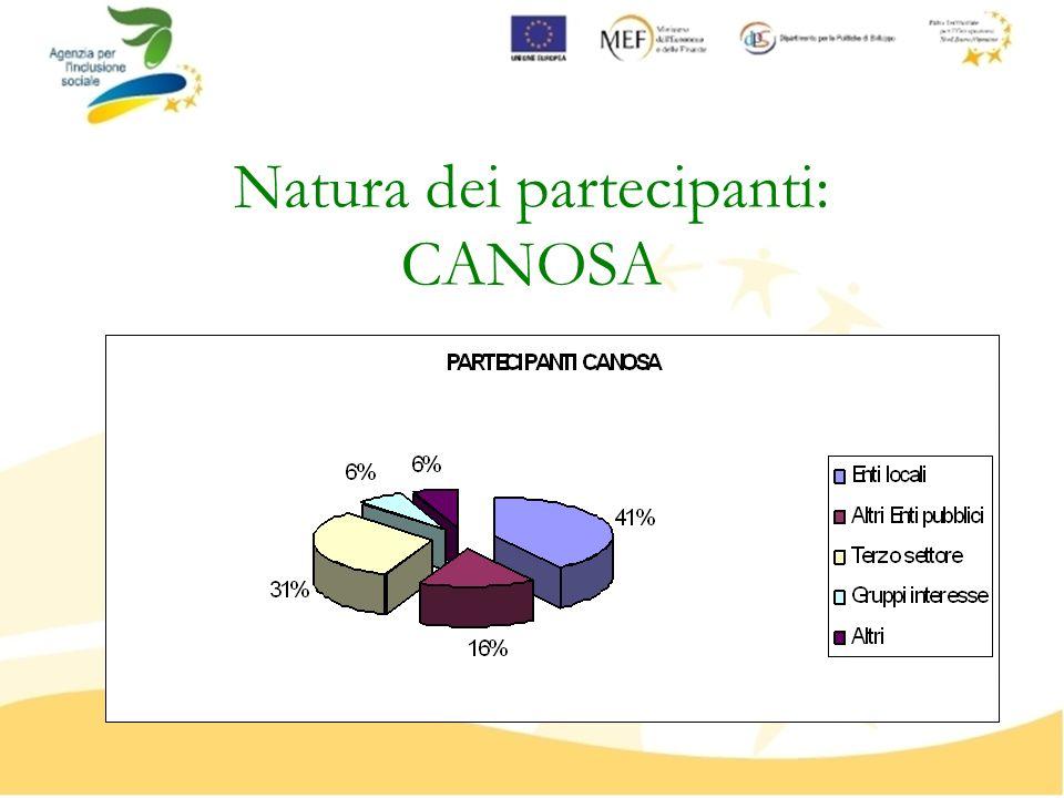 Natura dei partecipanti: CANOSA