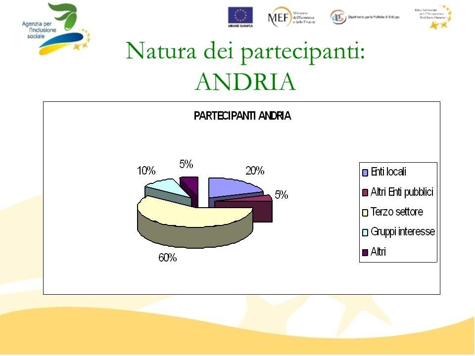 Natura dei partecipanti: BARLETTA
