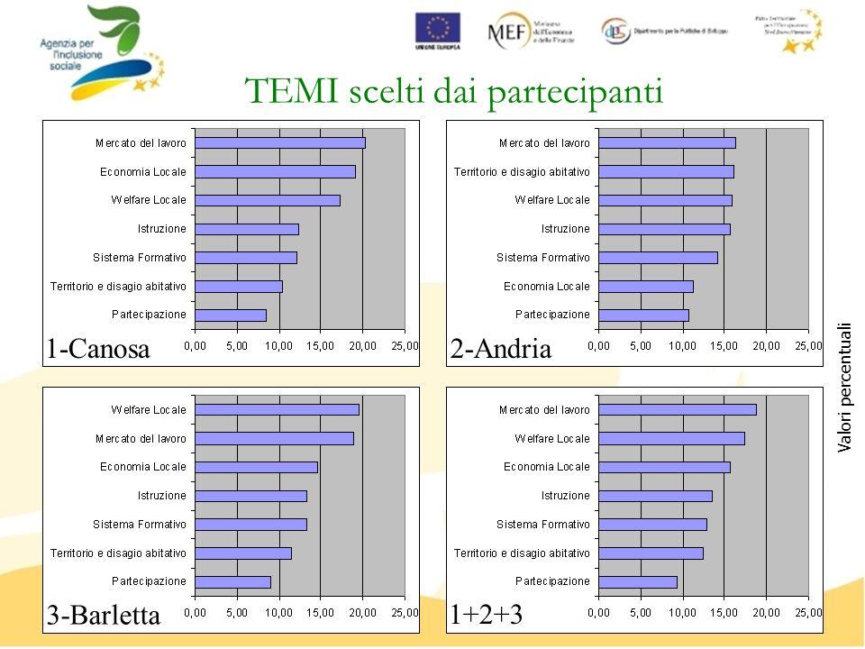 TEMI scelti dai partecipanti Valori percentuali