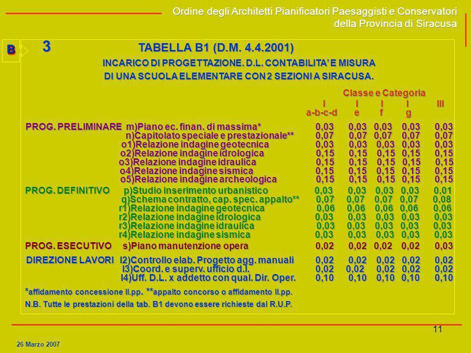 11BB Ordine degli Architetti Pianificatori Paesaggisti e Conservatori della Provincia di Siracusa Ordine degli Architetti Pianificatori Paesaggisti e
