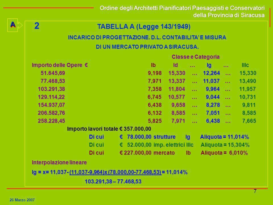 7 2 TABELLA A (Legge 143/1949) INCARICO DI PROGETTAZIONE. D.L. CONTABILITA E MISURA DI UN MERCATO PRIVATO A SIRACUSA. Classe e Categoria Importo delle