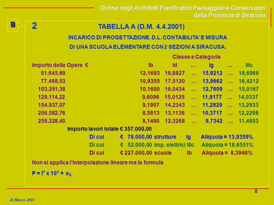 9AA Ordine degli Architetti Pianificatori Paesaggisti e Conservatori della Provincia di Siracusa Ordine degli Architetti Pianificatori Paesaggisti e Conservatori della Provincia di Siracusa 3 TABELLA B (Legge 143/1949) Classe e Categoria I I I II – III IV V a-b-c-d e f-g a) Progetto di massima 0,10 0,12 0,08 0,12 0,08 0,12 b) Preventivo sommario 0,02 0,02 0,02 0,03 0,02 0,03 c) Progetto esecutivo 0,25 0,28 0,28 0,22 0,18 0,30 d) Preventivo particolareggiato 0,10 0,08 0,08 0,10 0,07 0,07 e) Particolari costruttivi e decorativi 0,15 0,20 0,04 0,08 0,05 0,08 f) Capitolati e contratti 0,03 0,03 0,05 0,10 0,10 / g) Direzione lavori 0,25 0,20 0,35 0,15 0,20 0,15 h) Prove di officina / / / / / 0,12 i) Assistenza al collaudo 0,03 0,02 0,03 0,15 0,20 0,13 l) Liquidazione 0,07 0,05 0,07 0,05 0,10 / 1,00 1,00 1,00 1,00 1,00 1,00 Magg.