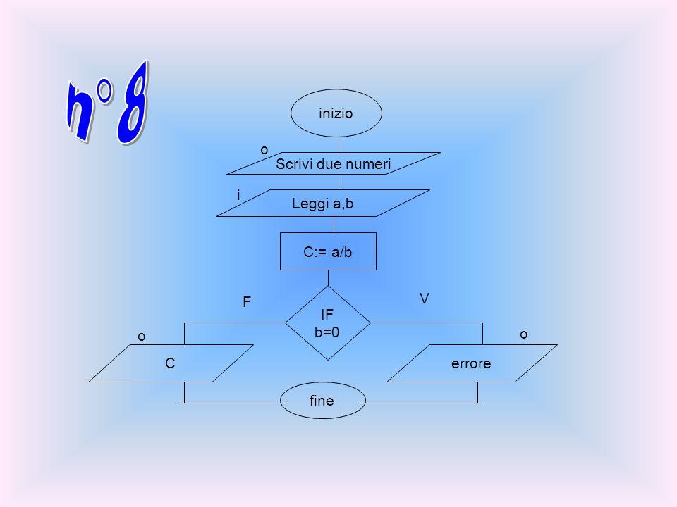 inizio Scrivi due numeri Leggi a,b C:= a/b IF b=0 Cerrore fine o i o o F V