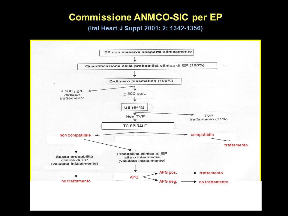 Commissione ANMCO-SIC per EP (Ital Heart J Suppl 2001; 2: 1342-1356) no trattamento APG APG pos. APG neg. trattamento no trattamento TC SPIRALE non co