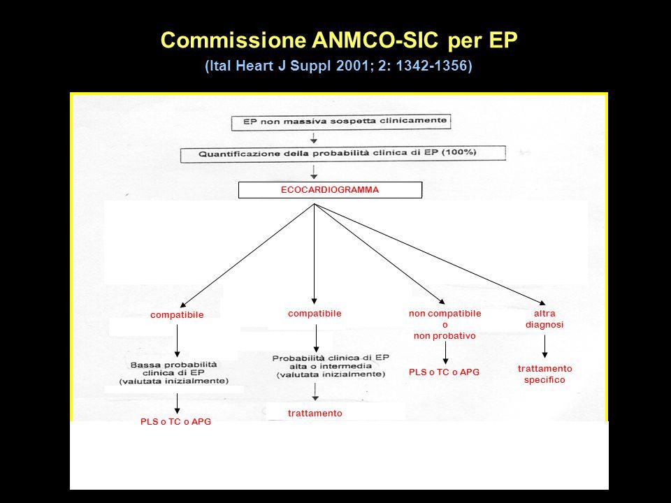 Commissione ANMCO-SIC per EP (Ital Heart J Suppl 2001; 2: 1342-1356) PLS o TC o APG compatibile trattamento ECOCARDIOGRAMMA compatibilenon compatibile