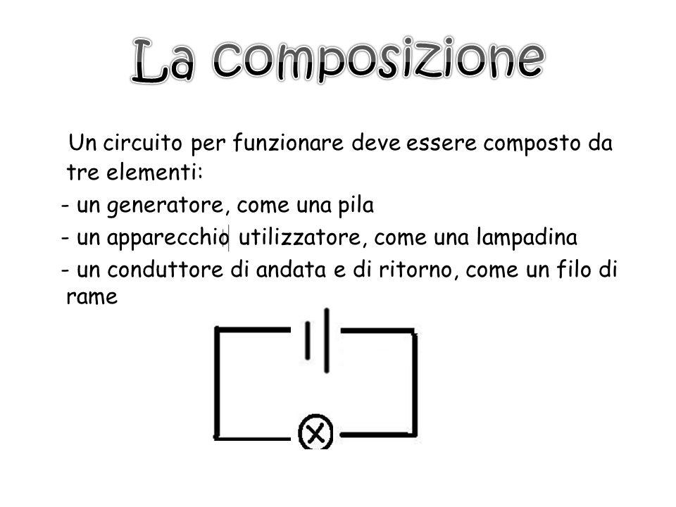 Un circuito per funzionare deve essere composto da tre elementi: - un generatore, come una pila - un apparecchio utilizzatore, come una lampadina - un conduttore di andata e di ritorno, come un filo di rame