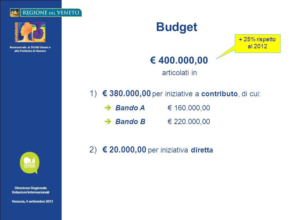 Assessorato ai Diritti Umani e alle Politiche di Genere Direzione Regionale Relazioni Internazionali Venezia, 4 settembre 2013 Budget 400.000,00 artic