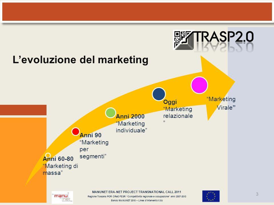 Levoluzione del marketing Anni 60-80 Marketing di massa Anni 90 Marketing per segmenti Anni 2000 Marketing individuale Oggi Marketing relazionale Mark