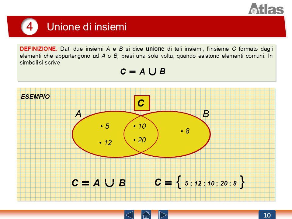 10 4 Unione di insiemi DEFINIZIONE. Dati due insiemi A e B si dice unione di tali insiemi, linsieme C formato dagli elementi che appartengono ad A o B