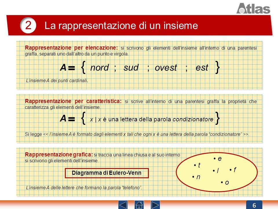 6 La rappresentazione di un insieme 2 Rappresentazione per elencazione: si scrivono gli elementi dellinsieme allinterno di una parentesi graffa, separ