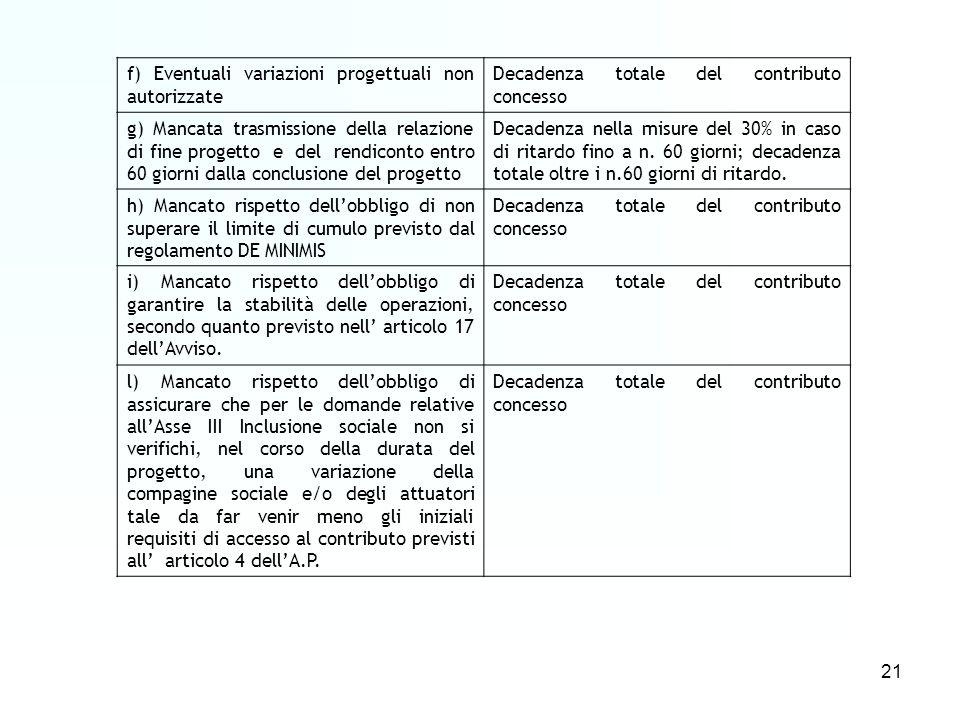 21 f) Eventuali variazioni progettuali non autorizzate Decadenza totale del contributo concesso g) Mancata trasmissione della relazione di fine progetto e del rendiconto entro 60 giorni dalla conclusione del progetto Decadenza nella misure del 30% in caso di ritardo fino a n.