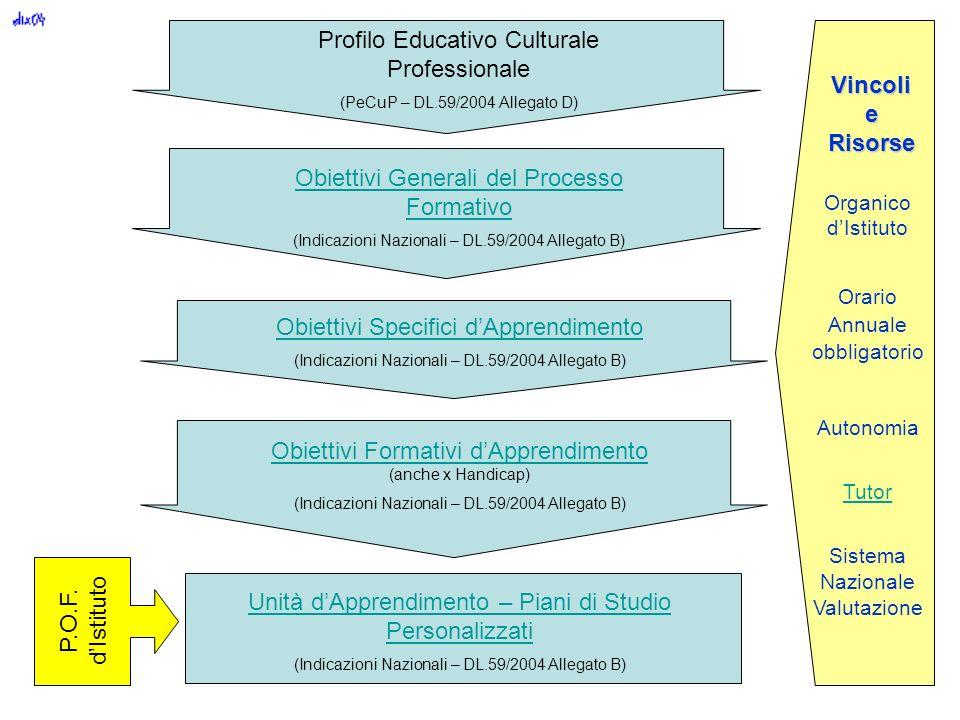Profilo Educativo Culturale Professionale (PeCuP – DL.59/2004 Allegato D) Obiettivi Generali del Processo Formativo (Indicazioni Nazionali – DL.59/200