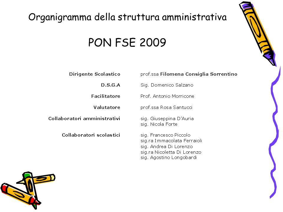 Organigramma della struttura amministrativa PON FSE 2009
