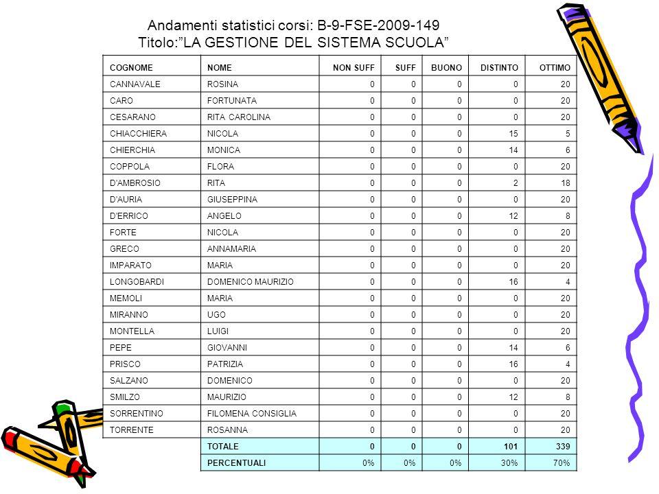 Andamenti statistici corsi: B-9-FSE-2009-149 Titolo:LA GESTIONE DEL SISTEMA SCUOLA COGNOMENOMENON SUFFSUFFBUONODISTINTOOTTIMO CANNAVALEROSINA000020 CA